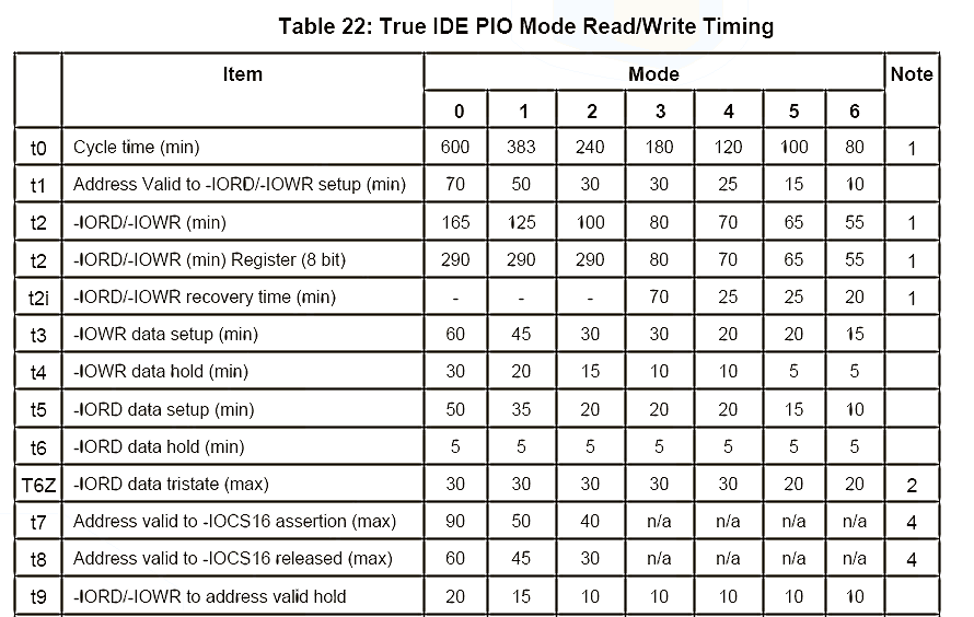 p/IDE_PIO_timing_modes.png